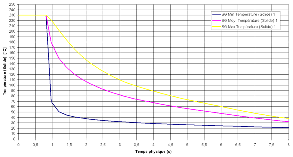 thermique 2
